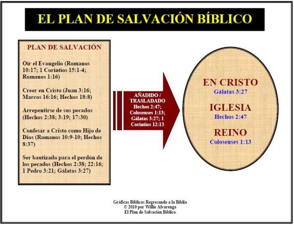 Plan de Salvacion